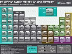 The 'Periodic Table Of Terrorists' Puts America's Enemies Into Perspective