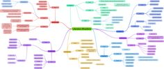 mapa mental literatura brasileira