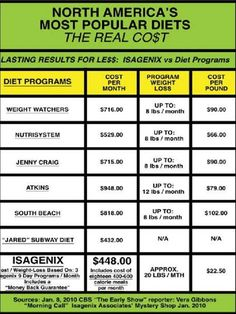 Isagenix vs dieting costs