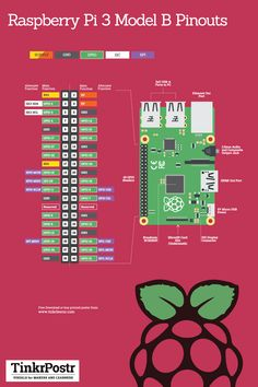 Security Check Required - Arduino projects Security Check Required Raspberry Pi 3 Model B Pinouts Reference Poster - Arduino Programming, Linux, Diy Electronics, Electronics Projects, Projetos Raspberry Pi, Cool Raspberry Pi Projects, Raspberry Computer, Rasberry Pi, Electronic Engineering