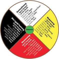 Ojibwa Medicine -archive10072016 Native American Spirituality, Native American Pictures, Native American Symbols, Native American Crafts, American Indians, Native American Medicine Wheel, Bicycle Crafts, I Thought Of You Today, Job Help