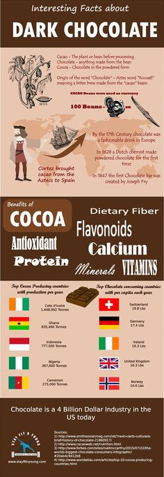 7 Awesome Benefits of Dark Chocolate, worth knowing about. R dark choc is low in sugar and high in beneficial nutrients - and it tastes delicious too!