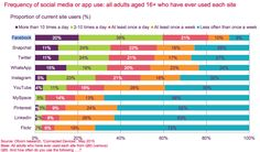 Frequency of social media app use