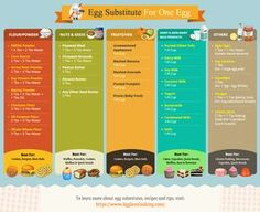 Egg Substitutes 101 Learn the best egg swaps for eggless and vegan baking categ. Flax Seed Recipes, Egg Free Recipes, Allergy Free Recipes, Subsitute For Eggs, Egg Substitute In Baking, Egg Substitute For Pancakes, Egg Substitute For Brownies, Eggless Recipes, Baking Recipes