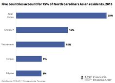 (NORTH CAROLINA) This site shows that 28% of Indian people living in North Carolina, make up the 75% of Asian residents in North Carolina. This is an example of assimilation as it shows the low amount of Indians in North Carolina.