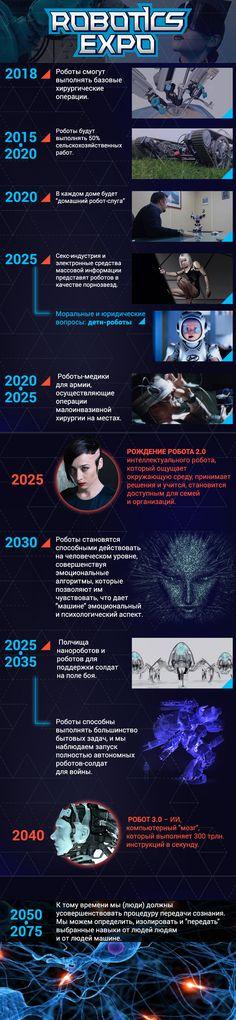 Роботы будущего (инфографика) | Выставка робототехники и передовых технологий - Робототехника 2014