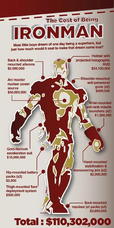 How Much Would It Cost To Become IRON MAN? @David Soares