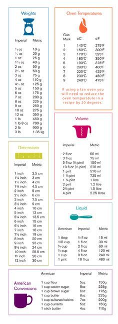 Baking Measurements Conversion Table - bake