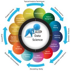 Data Science, Machine Learning, BI Explained in a Amazing Few Pictures - Data Science Central