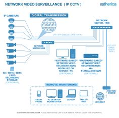 How to connect a cctv camera directly to a tv for live viewing http ip cctv network video surveillance system schematic httpaetherica ccuart Image collections