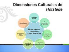 Resultado de imagen de geert hofstede 5 dimensiones culturales