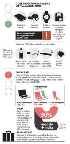 Saiba o que pode ser (ou não) levado na fila do 'nada a declarar' - 13/04/2014 - sãopaulo - Folha de S.Paulo
