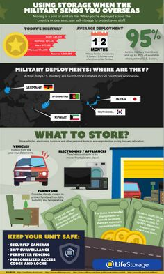 Everything you need to know about self storage for a military deployment, including statistic on how many military members use it and where they are heading. | Tips | Statistics | Infographic |