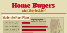 most home buyers are looking and considering prior to buying a house Things I Want, Infographic, Sweet Home, Floor Plans, Healthy Recipes, Actors, How To Plan, My Love, Random