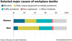 Murder is the second most likely way for women to die at work - The Washington Post