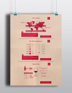 wine industry raport data visualization