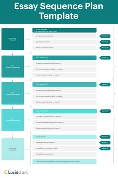 Essay Sequence Plan templates help students ideas, organize their thoughts, and visualize their essay before they start Try this and other with Lucidchart. Introduction Paragraph, Education Templates, Topic Sentences, Visual Learning, Thesis Statement, Start Writing, Brainstorm, Organize, Students