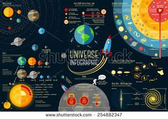 Set of Universe Infographics - Solar system, Planets comparison, Sun and Moon Facts, Space Junk made by man, Big Bang Theory, Galaxies Classification, Milky Way description.