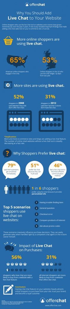Why Do We Need Live Chat on Our Websites | NerdGraph Infographics