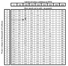 pool chemical dosage chart: Pool chemical dosage chart pool water help pinterest pool