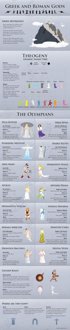 The Greek and Roman Gods Infographic - love this just to provide some context when classical literature is referenced - our students know so little about this! Maybe it could go on our hallway literature timeline.