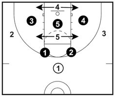 The 'Trilogy' offense will allow your team to get the basketball into the gaps of the opposition's zone defense. Youth Basketball Drills, Basketball Plays, Basketball Quotes, Basketball Coach, Cycling Tips, Road Cycling, Fixed Gear Bicycle, Bicycle Women, Field Hockey