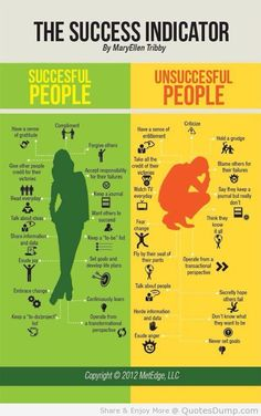 Daily Quotes- The Success Indicator By Mary Ellen Tribby ~  Inspirational Quotes Pictures