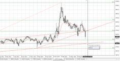 Фондовый рынок России: Про акции лукойл