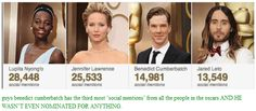 benedict cumberbatch has the third most 'social mentions' from all the people in the oscars and he wasn't even nominated for anything.