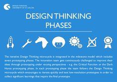 Design Thinking Method Cards - DesignThinking at the University of St. Gallen (HSG) // Design Thinking an der Uni St.Gallen #designthinking