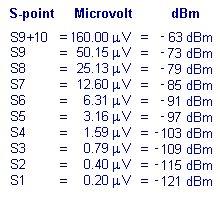S-meter