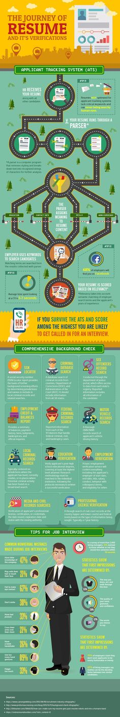 Pinterest | 63 Resume/Cover Letter Advice images | Career advice ...