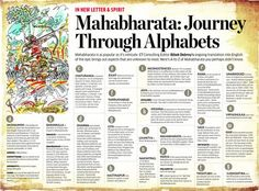 Mahabharata through alphabets Spiritual Religion, Spiritual Quotes, Indian Culture And Tradition, Sanskrit Mantra, The Mahabharata, India Facts, Hindu Dharma, Moral Stories, God Pictures