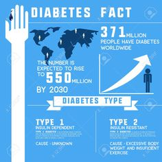 Diabetes Facts, Diabetes Awareness, Type 1 Diabetes, Types Of Insulin, Banner Printing, Facebook Image, Image Photography, Infographic, Clip Art