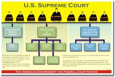 American Government - The Federal Court System