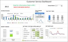 Excel Dashboard with Customer Service Metrics