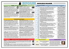 Power and Conflict Poetry Knowledge Organisers Huge Bundle! by TandLGuru - Teaching Resources - Tes Teaching Strategies, Teaching Resources, Storm On The Island, Checking Out Me History, English Literature Poems, Gcse Poems, English Gcse Revision, Poem Analysis, Poetry Unit