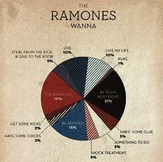 The Ramones Wanna