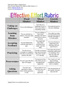 Growth Mindset- Effective Effort Rubric  || Ideas and inspiration for teaching GCSE English || www.gcse-english.com ||