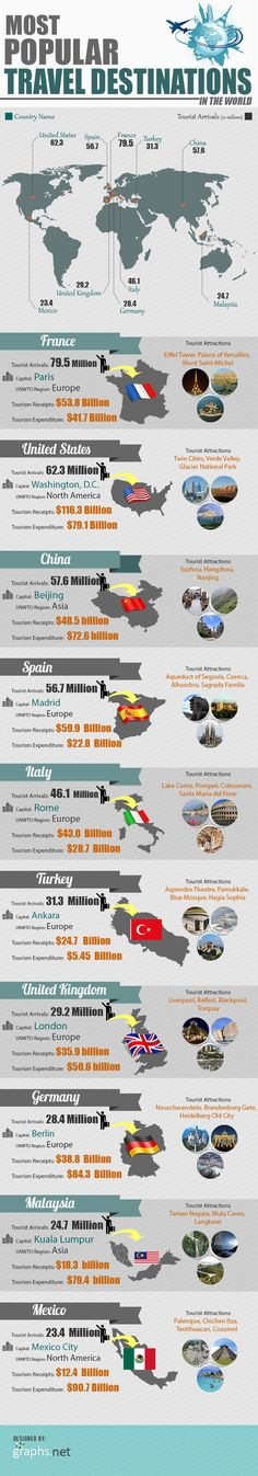 Most popular holiday destinations across the world.