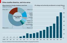 economista chino-americana de tipos de estudiantes