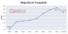 Trying to ease reliance on China Vietnam increases imports from South Korea - News VietNamNet