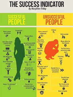 A few ideas for being more successful in life #sucess #mind #intelligence #confidence