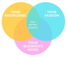 How to Create and Prepare Your First Info Product (#InfoProductBiz Series)