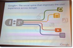How does Google's Hummingbird Update Impact Social Media Marketers? - Jeffbullas's Blog