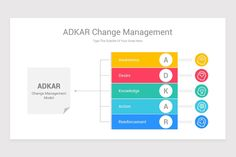 ADKAR Change Management Model Keynote Template | Nulivo Market Change Management Models, Keynote Template, Bar Chart, Knowledge, Templates, Lettering, Marketing, Cover, Stencils