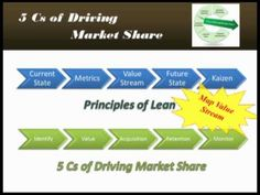 Value Stream Mapping your Customer Value Stream in Lean