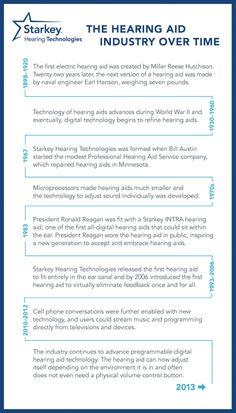 History of HI Development - from Starkey