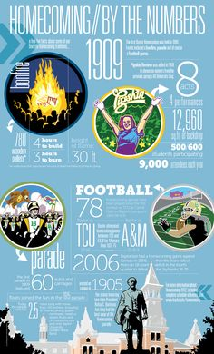 #Baylor University held the nation's first collegiate homecoming back in 1909; the tradition continues Nov. 2-3, 2012! // Cool infographic from Baylor Magazine!
