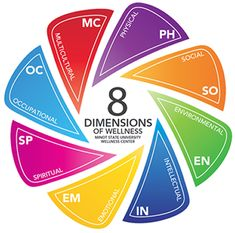 dimensions of wellness - Google Search